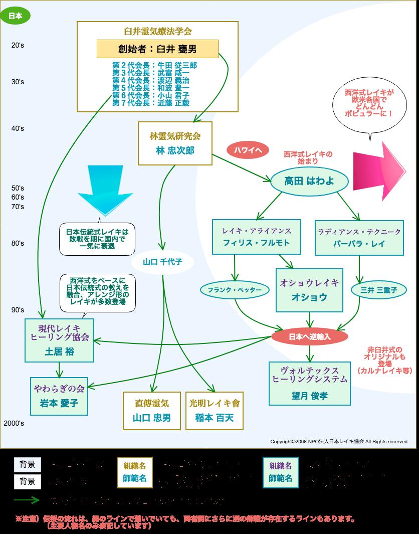 レイキ伝達の系譜図