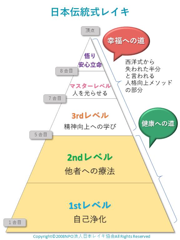 日本伝統式レイキのレイキ道を例えた図